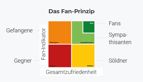 2HMforum Fan-Prinzip