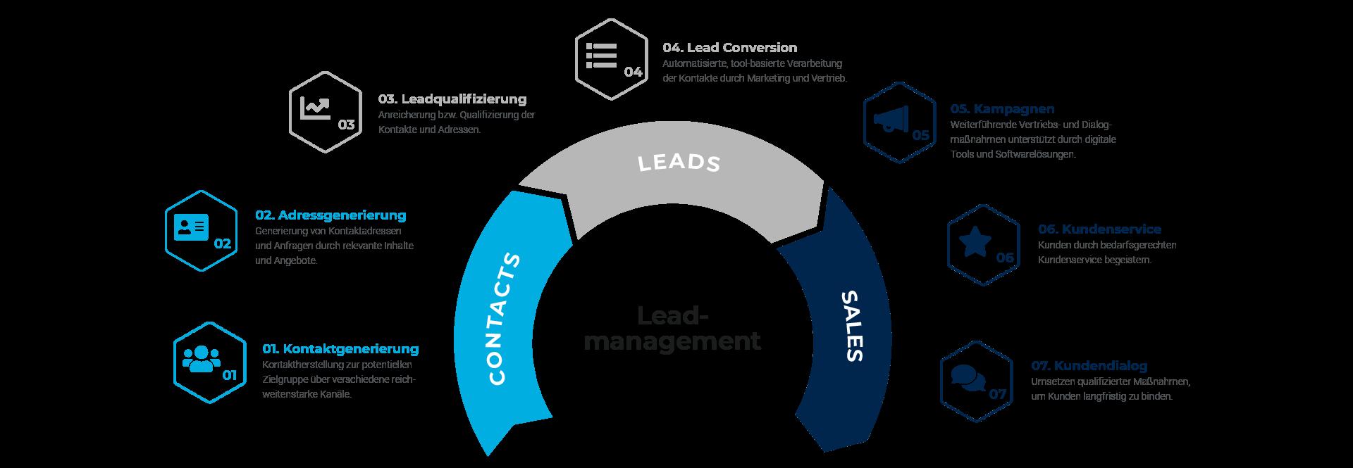 Leadmanagement Leistungen