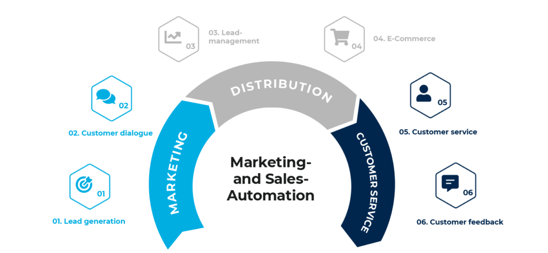 Marketing- & Sales-Automation - Services