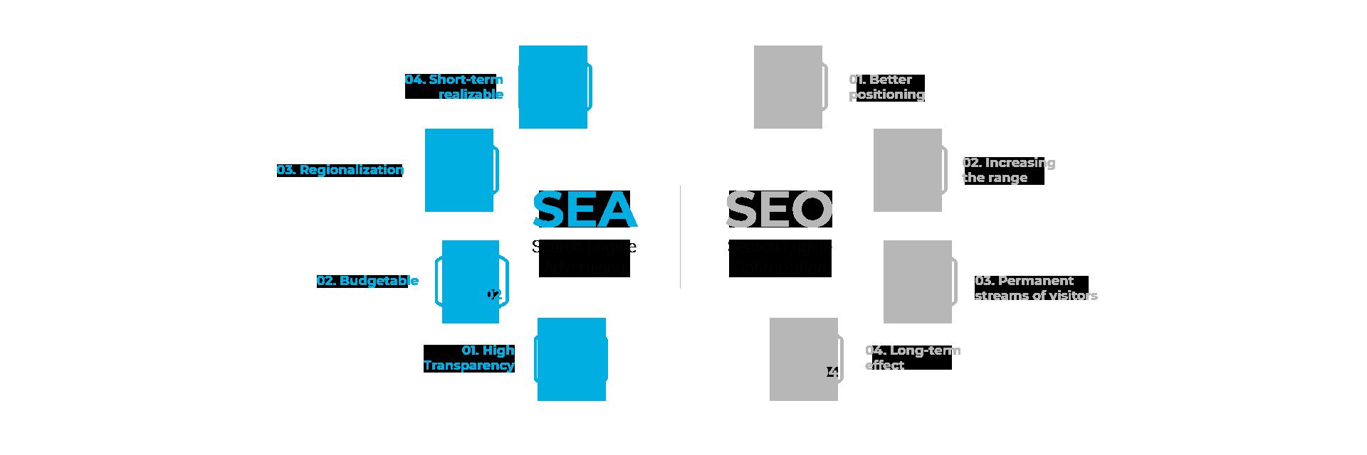 Digital Marketing - Advantages SEA and SEO